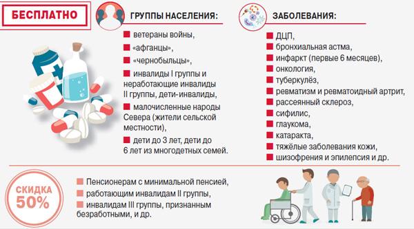 Группы граждан, которым положены бесплатные лекарства